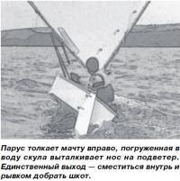 Парус толкает мачту вправо, погруженная в воду скула выталкивает нос на подветер