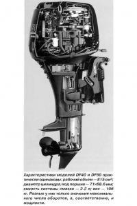 Подвесной мотор «Suzuki» в разрезе