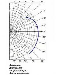 Полярная диаграмма скоростей при 8-узловом ветре