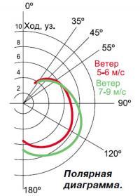 Полярная диаграмма