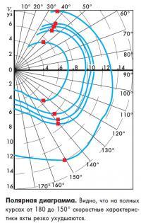 Полярная диаграмма яхты «Bols»