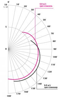Полярная диаграмма яхты