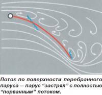 Поток по поверхности перебранного паруса