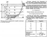 Пример расчета погруженной площади шпангоута по методу трапеций