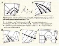 Примерная схема установки днищевых продольных реданов и скуловых брызгоотбойников