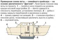 """Примерная схема яхты на основе увеличенного """"Дюгоня"""""""