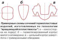 Примерные схемы сечений термопластовых изделий