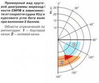 Примерный вид круговой диаграммы мореходности СМПВ