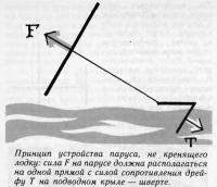 Принцип устройства паруса, не кренящего лодку