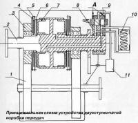 Принципиальная схема устройства двухступенчатой коробки передач