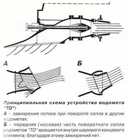 Принципиальная схема устройства водомета