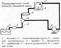 Принципиальная схема впрыска топливной смеси