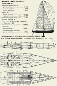 """""""Проект №449"""" — один из эскизов яхты класса """"Volvo Ocean 60"""""""