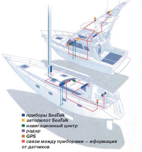 Работа системы SeaTalk