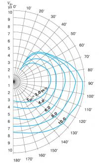 "Расчетная полярная диаграмма ""Эльфа"""