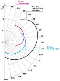 Расчетная полярная диаграмма катамарана