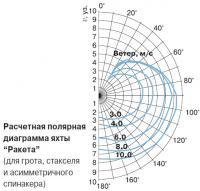 Расчетная полярная диаграмма яхты