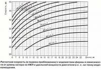 Расчетная скорость с водометами фирмы