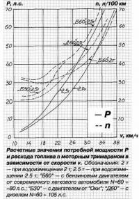Расчетные значения потребной мощности и расхода топлива