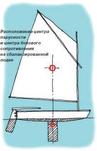Расположение центра парусности и центра бокового сопротивления