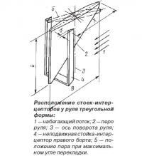 Расположение стоек-интерцепторов у руля треугольной формы
