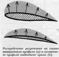 Распределение разрежения на спинке авиационного профиля и профиля подводного крыла