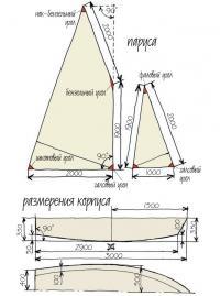 Размеры корпуса и парусов швертбота