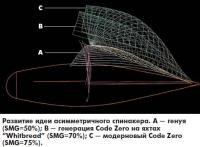 Развитие идеи асимметричного спинакера