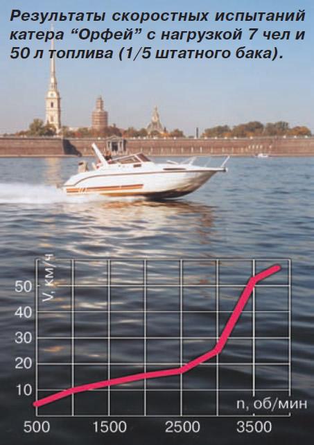 Результаты скоростных испытаний катера «Орфей»