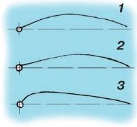 Рис. 1-3. Форма паруса