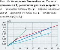 Рис. 10. Отношение боковой силы Y к тяге движителя Те