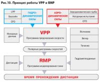 Рис. 10. Принцип работы VPP и RMP