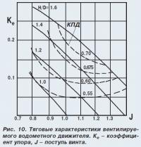 Рис. 10. Тяговые характеристики вентилируемого водометного движителя