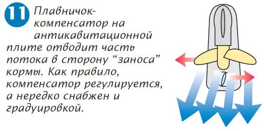 Рис. 11. Плавничок-компенсатор на антикавитационной плите