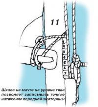 Рис. 11. Шкала на мачте на уровне гика