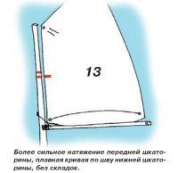 Рис. 13. Более сильное натяжение передней шкаторины