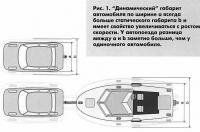 Рис. 1. Динамический габарит автомобиля