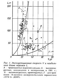 Рис. 1. Эксплуатационная скорость и наибольшая длина паромов