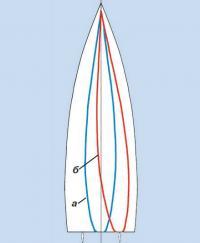 Рис. 1. Форма и положение ватерлиний при нулевом и рабочем крене