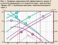 Рис. 1. Графики зависимостей эффективного упора и частоты вращения от скорости хода
