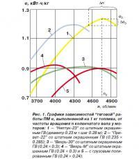 Рис. 1. Графики зависимостей