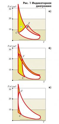 Рис. 1. Индикаторная диаграмма