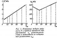 Рис. 1. Изменение модуля упругости и предела прочности