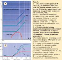 Рис. 1. Нормативы стандарта ISO Motion Sickness incidence