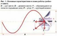 Рис. 1. Основные характеристики и схема работы гребного винта