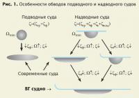 Рис. 1. Особенности обводов подводного и надводного судов