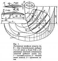 Рис. 1. Построение профиля лопасти
