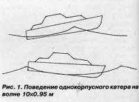 Рис. 1. Поведение однокорпусного катера на волне 10x0.95 м