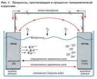 Рис. 1. Процессы, протекающие в процессе гальванической коррозии
