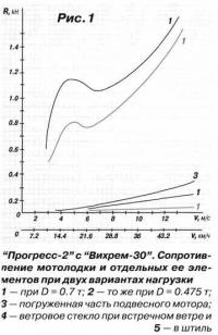 Рис. 1. Прогресс-2 с Вихрем-30